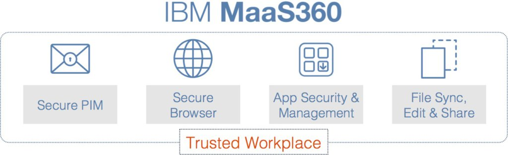 Maas360 trusted workplace
