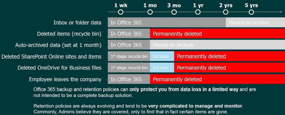 Verantwoordelijkheid Microsoft backup van O365